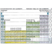 元素周期表(電子配置付き)‐英語・ドイツ語