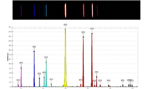 本製品で観測したヘリウムの輝線スペクトル(分光計・S型(U17310)を使用