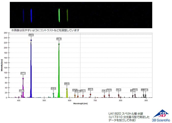 本製品で観測した水銀の輝線スペクトル:分光計・S型(U17310)使用