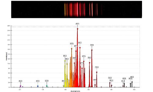 本製品で観測したネオンの輝線スペクトル(分光計・S型(U17310)を使用