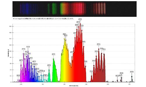 本製品で観測した窒素の輝線スペクトル:分光計・S型(U17310)を使用