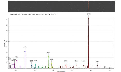 本製品で観測した酸素の輝線スペクトル:分光計・S型(U17310)を使用