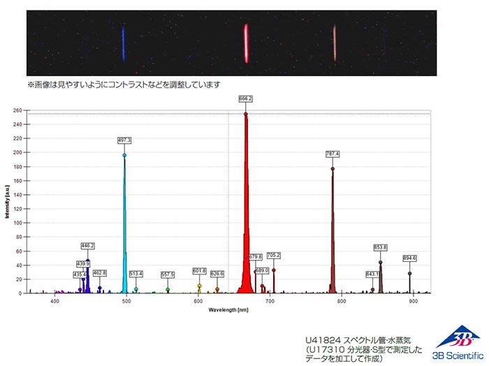 本製品で観測した水蒸気の輝線スペクトル:分光計・S型(U17310)を使用