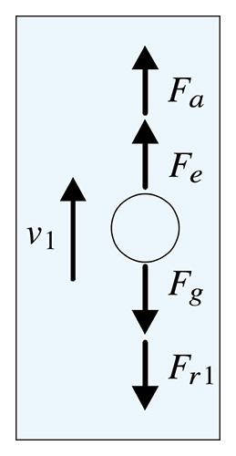 図1a:油滴上昇時に働く⼒