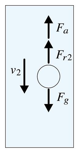 図1b:油滴下降時に働く⼒