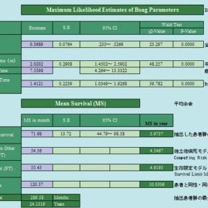 Boag による癌の生存分析 1
