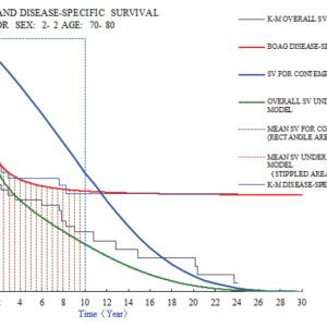 Boag による癌の生存分析 2