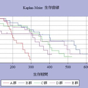 Kaplan-Maier法 生存曲線,生存プロットができました。